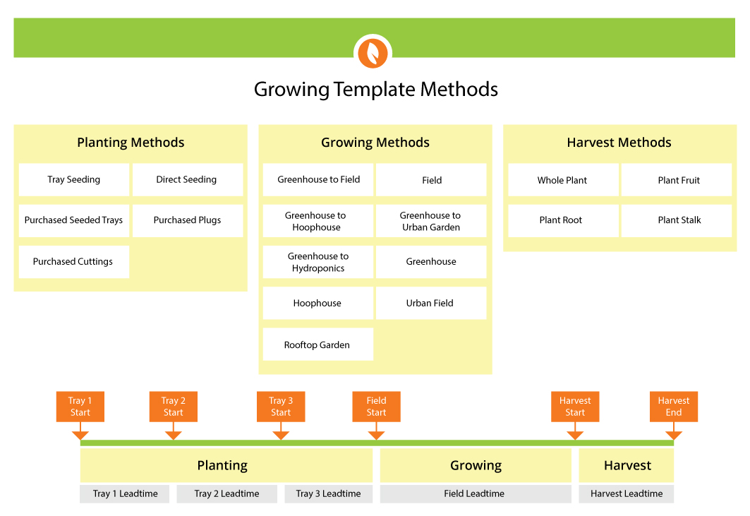A graphical view of Farm Production Manager's Growing Template Methods and the data stored in each area.